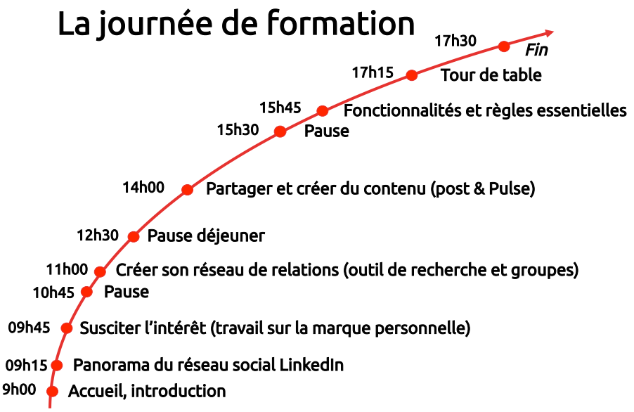 formation social selling linkedin
