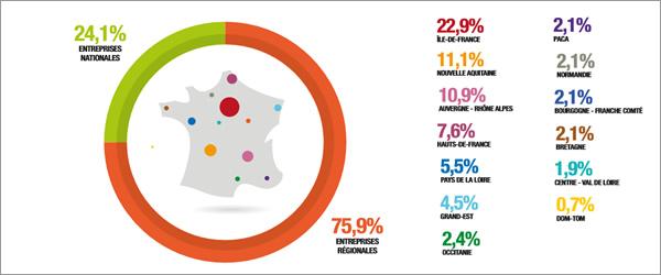 regions-entreprise